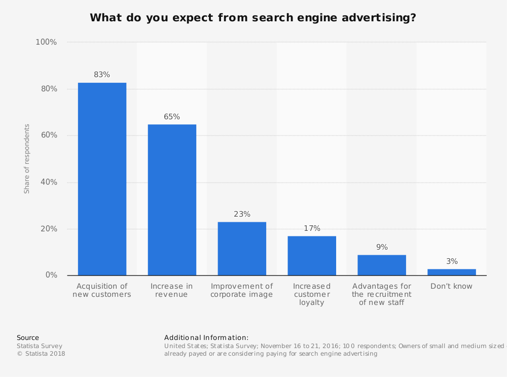 Search Engine Advertising Industry Survey Results