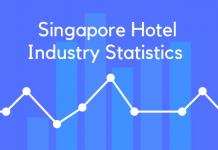 Singapore Hotel Industry Statistics
