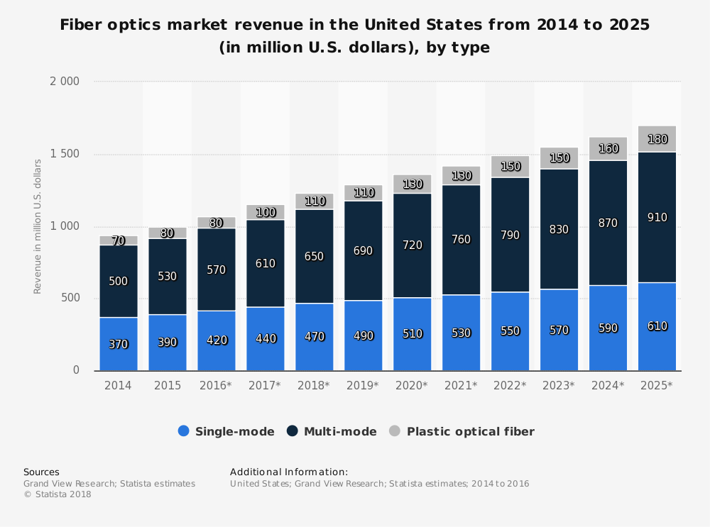 US Optical Fiber Industry Statistics by Type and Marketshare