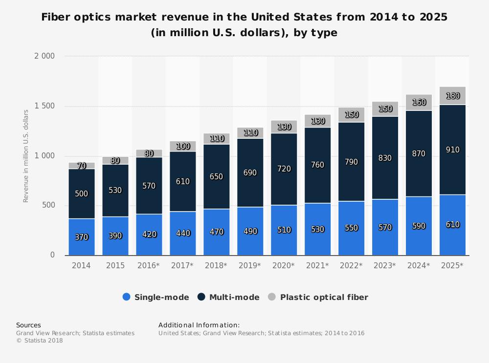 Statistiques de l'industrie américaine de la fibre optique par type et par part de marché
