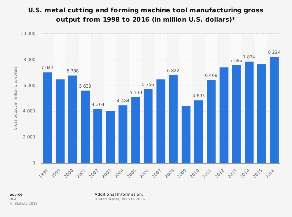 United States Machine Tool Manufacturing Industry Statistics by Market Size