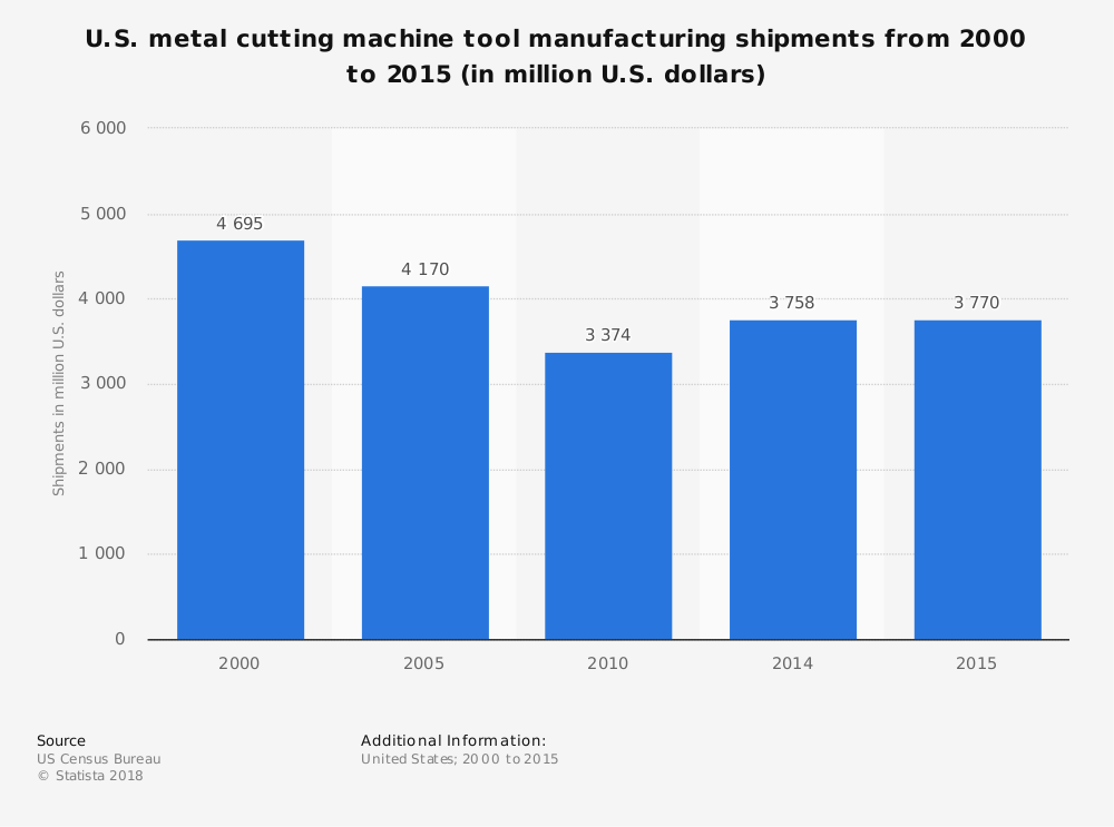United States Machine Tool Manufacturing Industry Statistics by Total Shipments