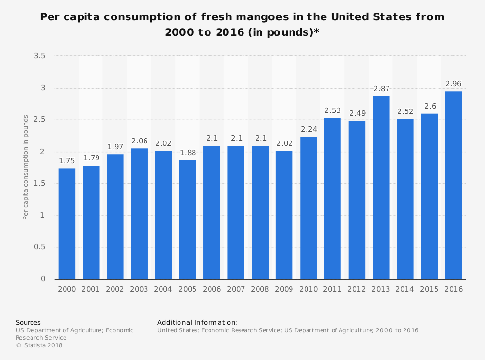 United States Mango Industry Statistics by Consumption