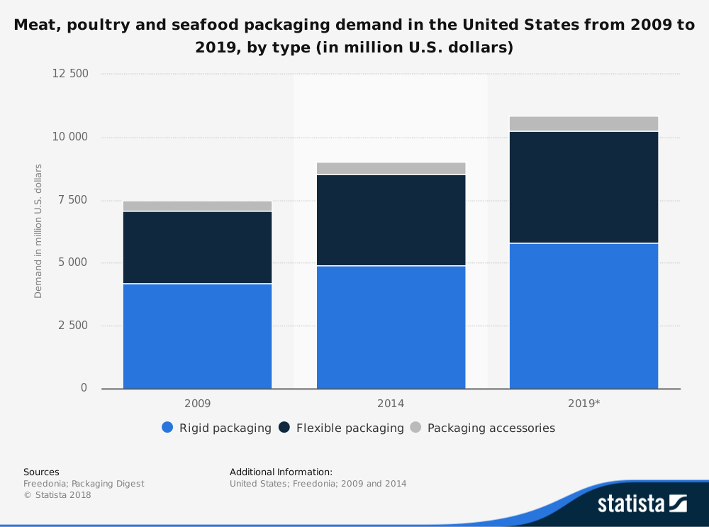 United States Meat Packing Industry Statistics by Packing Type