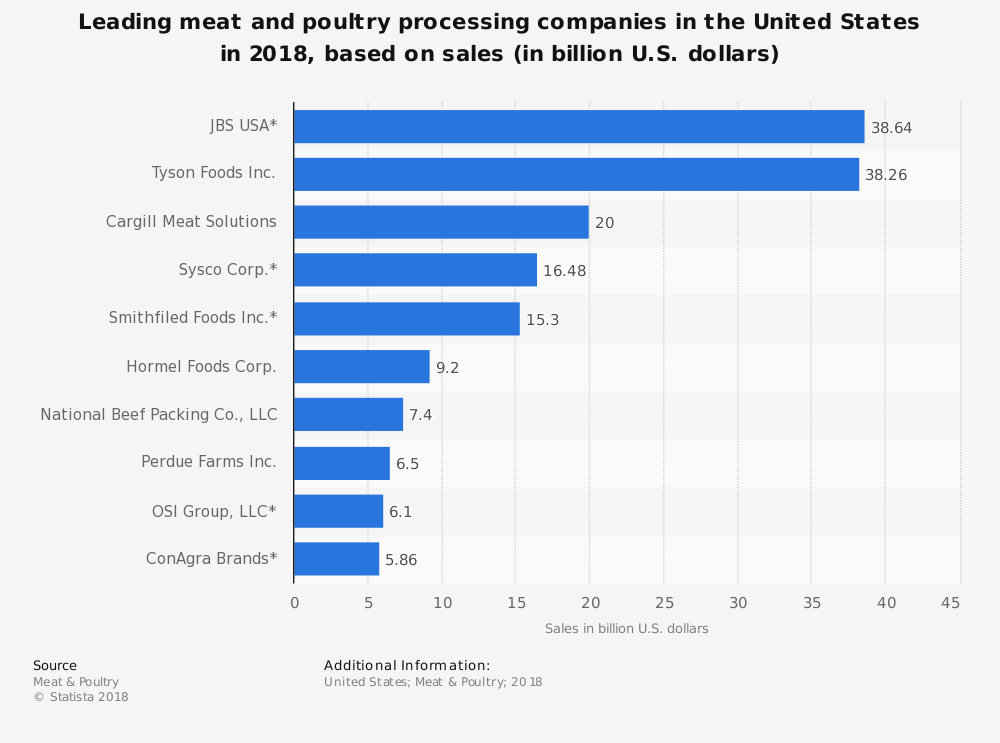 United States Meat Packing Industry Statistics