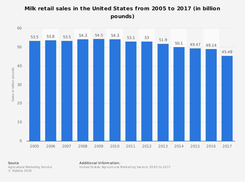 United States Milk Industry Statistics by Market Size