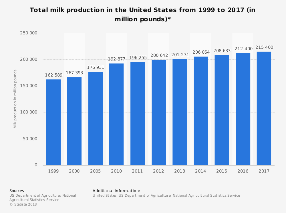 United States Milk Industry Statistics