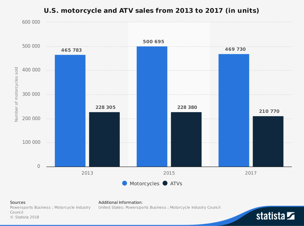 United States Motorcycle Industry Statistics