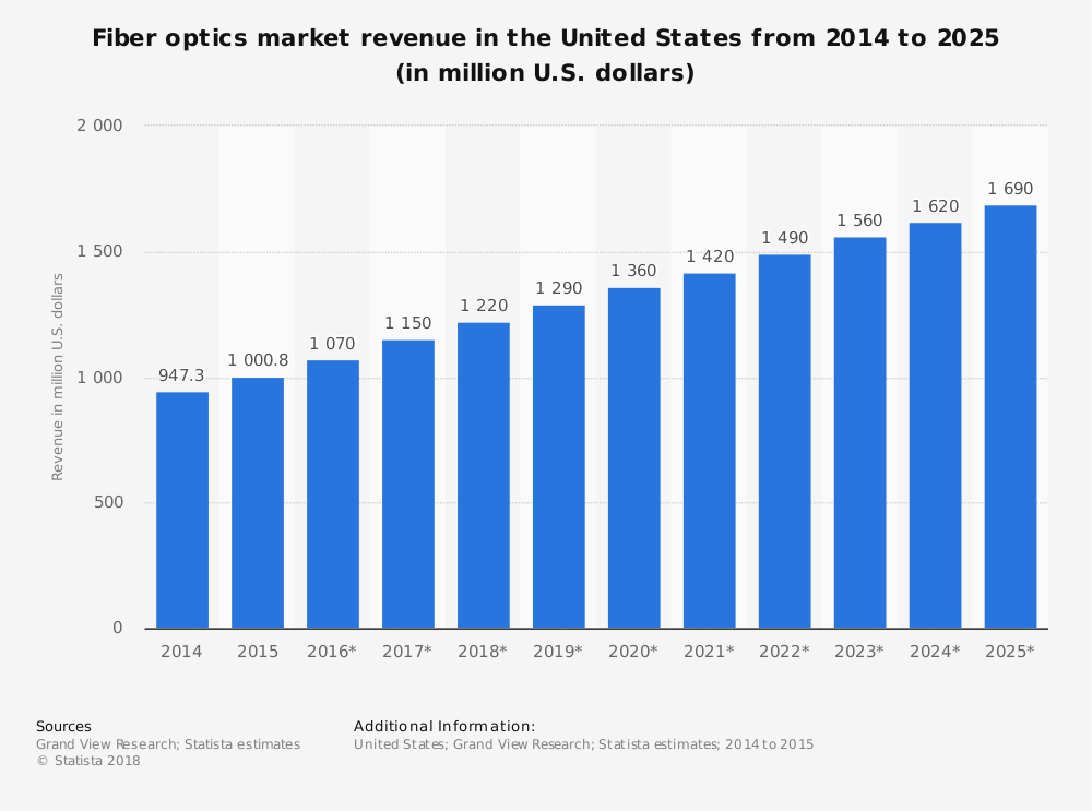 United States Optical Fiber Industry Statistics Market Forecast