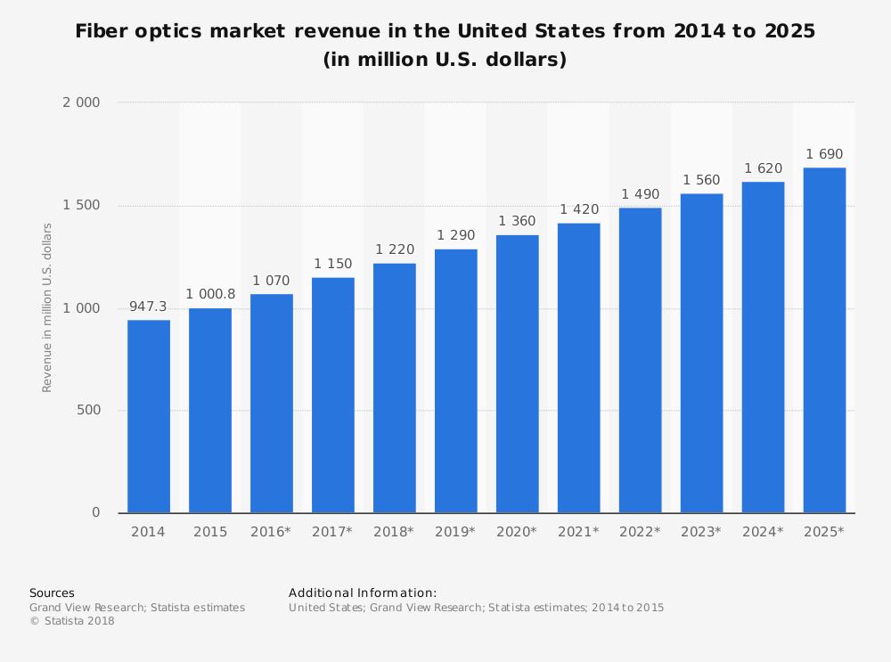 États-Unis Prévisions de marché statistiques de l'industrie de la fibre optique