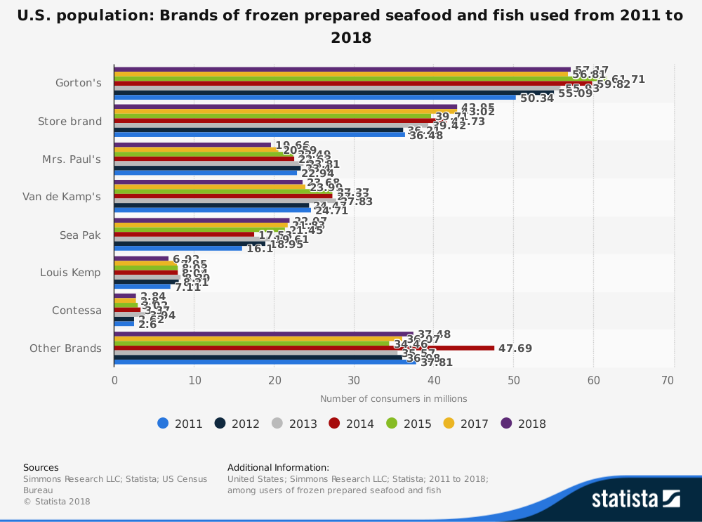 United States Seafood Industry Statistics by Brand Market Share