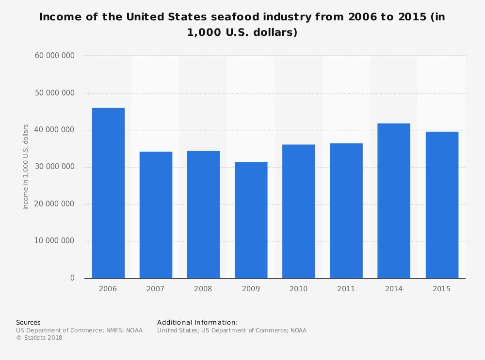 United States Seafood Industry Statistics