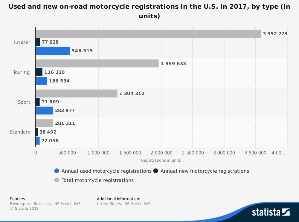 Used Motorcycle Industry Statistics by Registrations