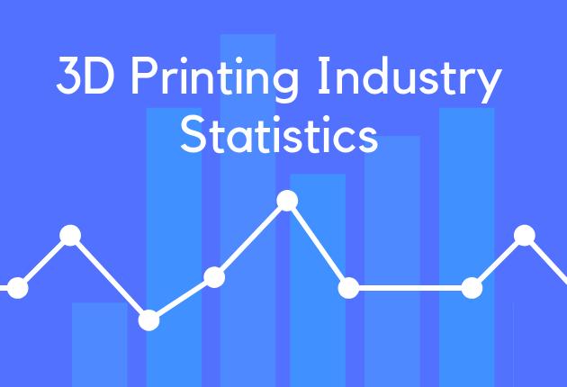 3D Printing Industry Statistics