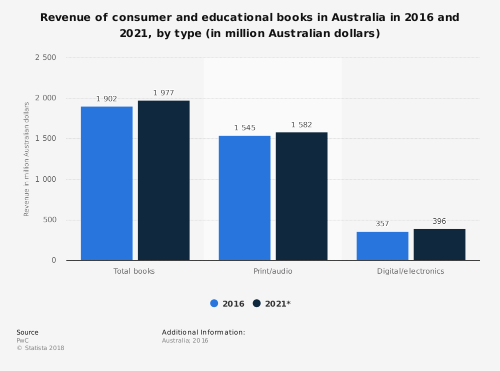 Australian Book Industry Statistics by Book Type