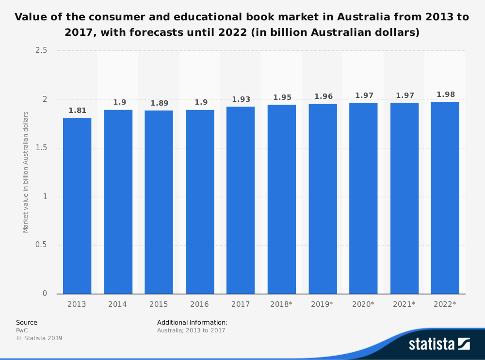 Australian Book Industry Statistics for Market Size