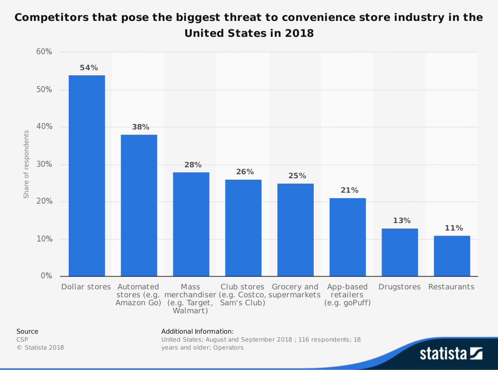 Convenience Store Industry Statistics by Threats