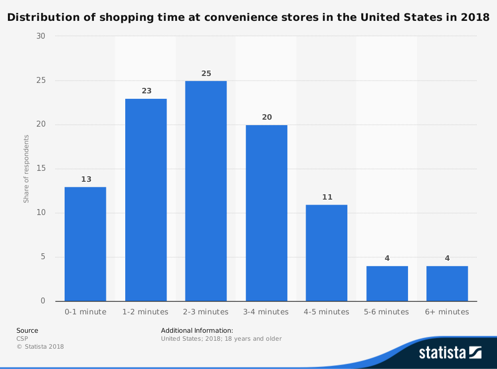 Convenience Store Industry Statistics by Time Spent Shopping