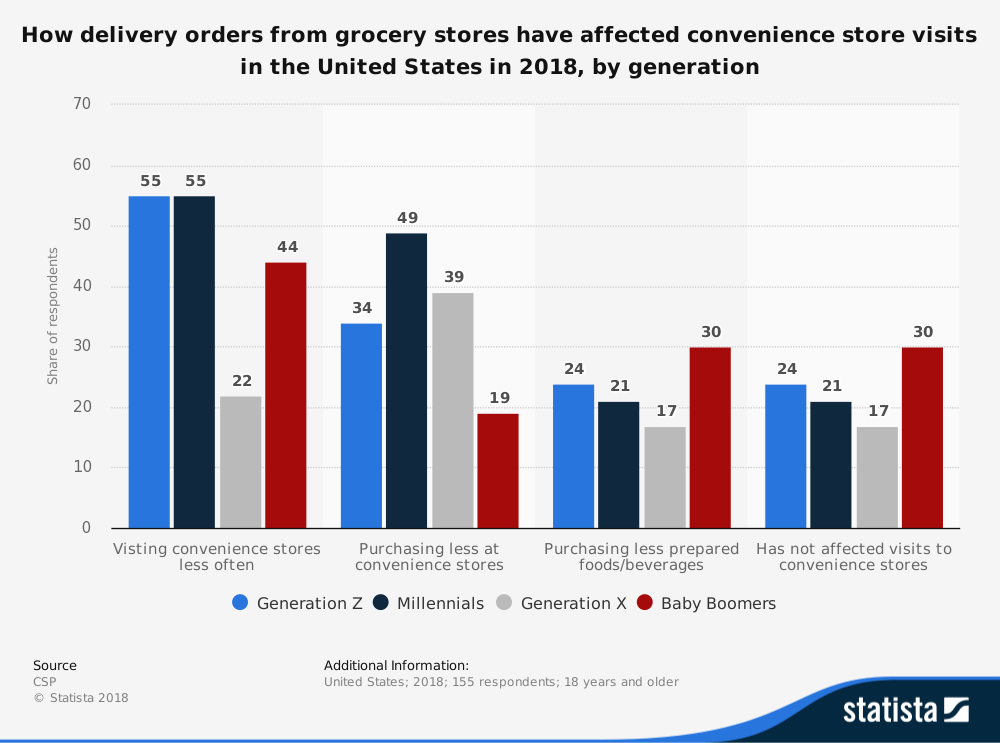 Convenience Store Industry Statistics on Impact of Grocery Delivery