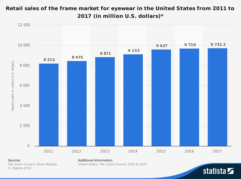 Frame Eyewear Industry Statistics by Market Size