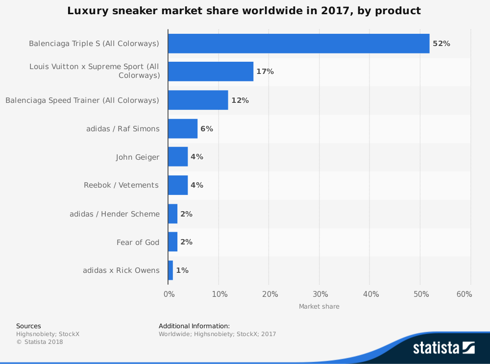Global Luxury Sneaker Industry Market Share by Product