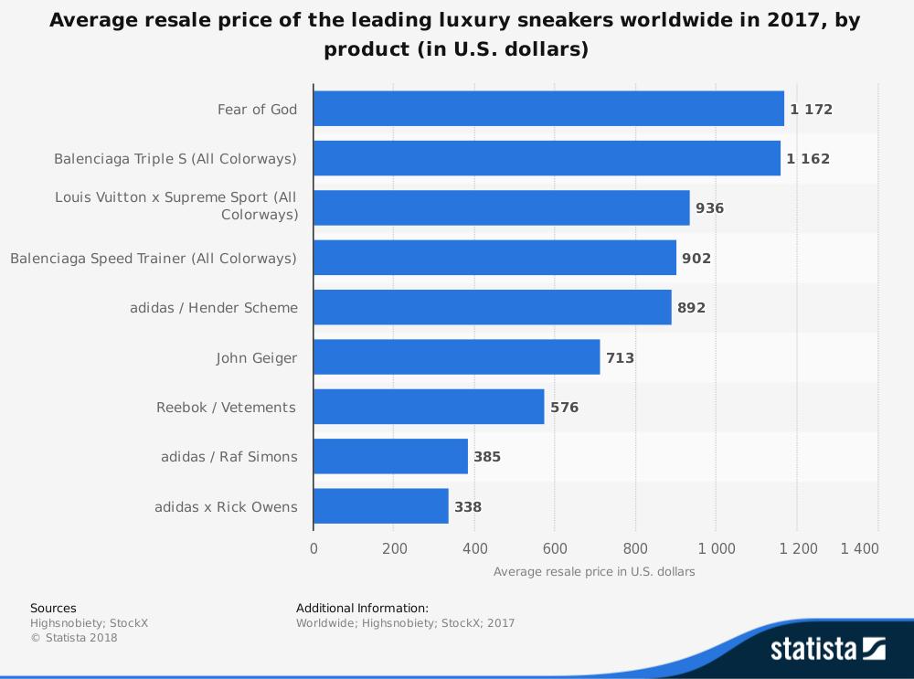 Global Luxury Sneaker Resale Industry by Price