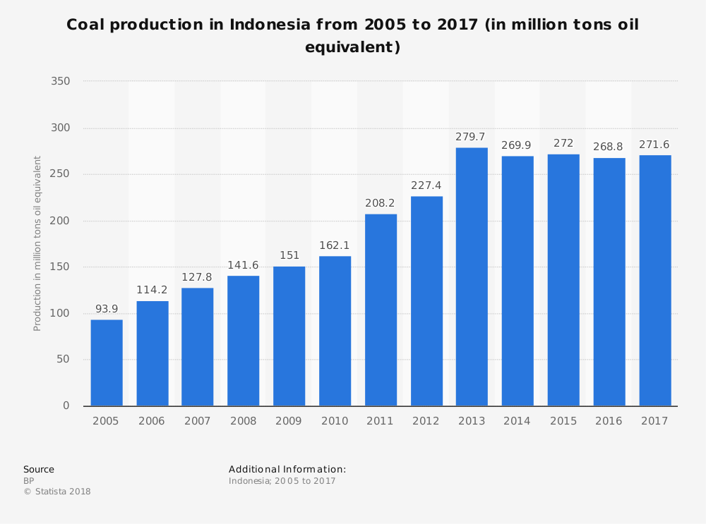 Indonesia Coal Industry Statistics by Market Size