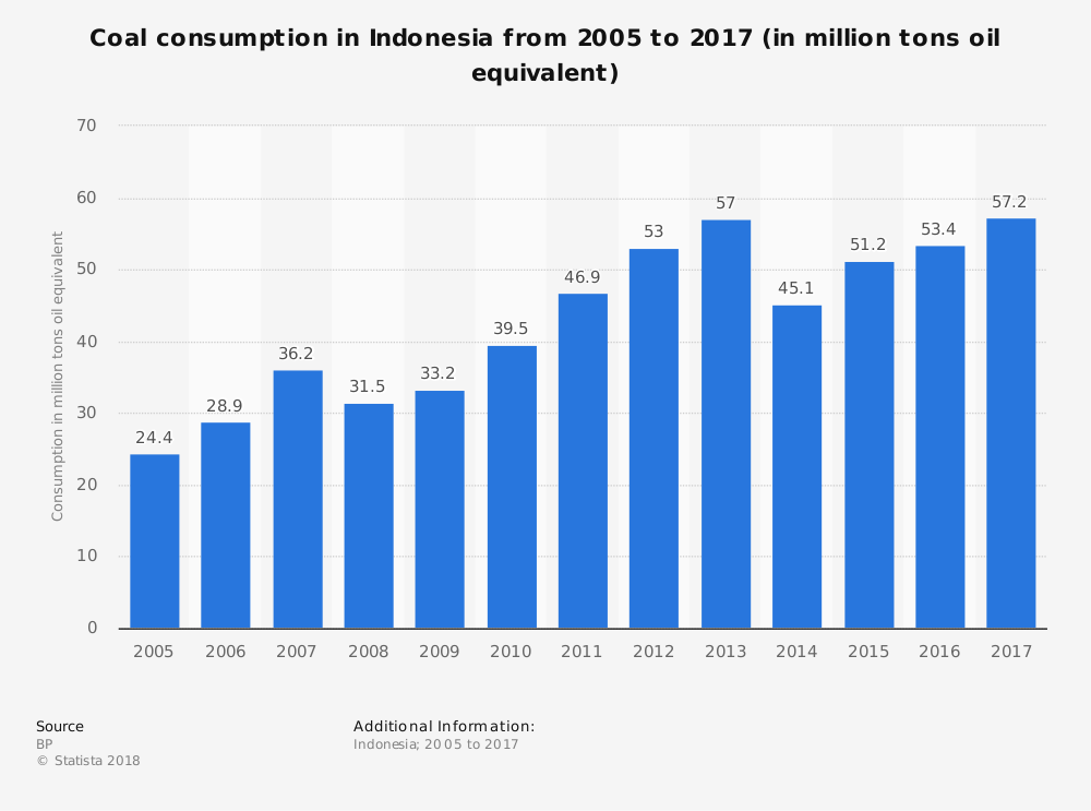 Indonesia Coal Industry Statistics by Total Consumption