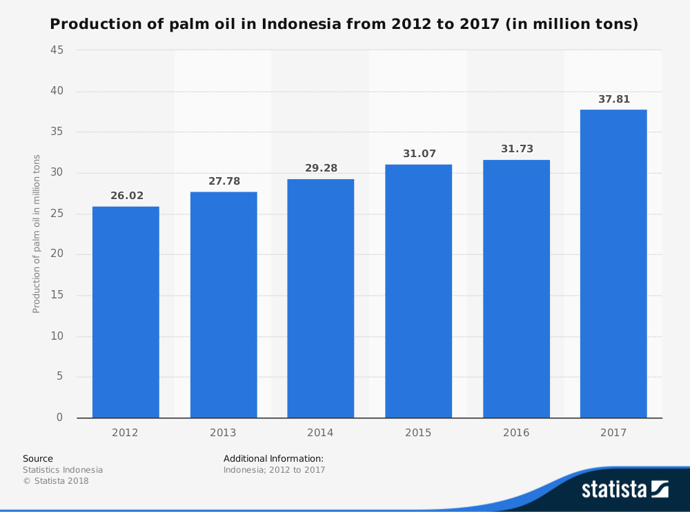 18 Indonesia Palm Oil Industry Statistics, Trends & Analysis