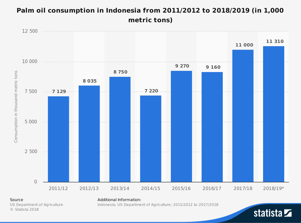 Indonesia Palm Oil Industry Statistics by Total Consumption