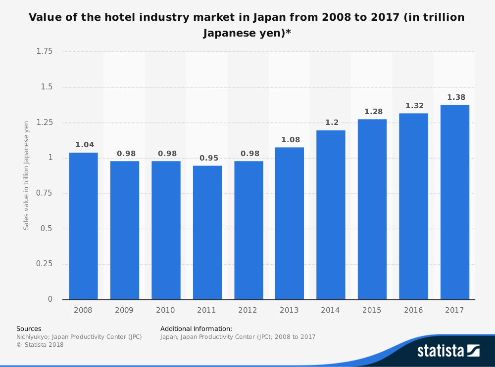 Japan Hotel Industry Statistics by Market Size