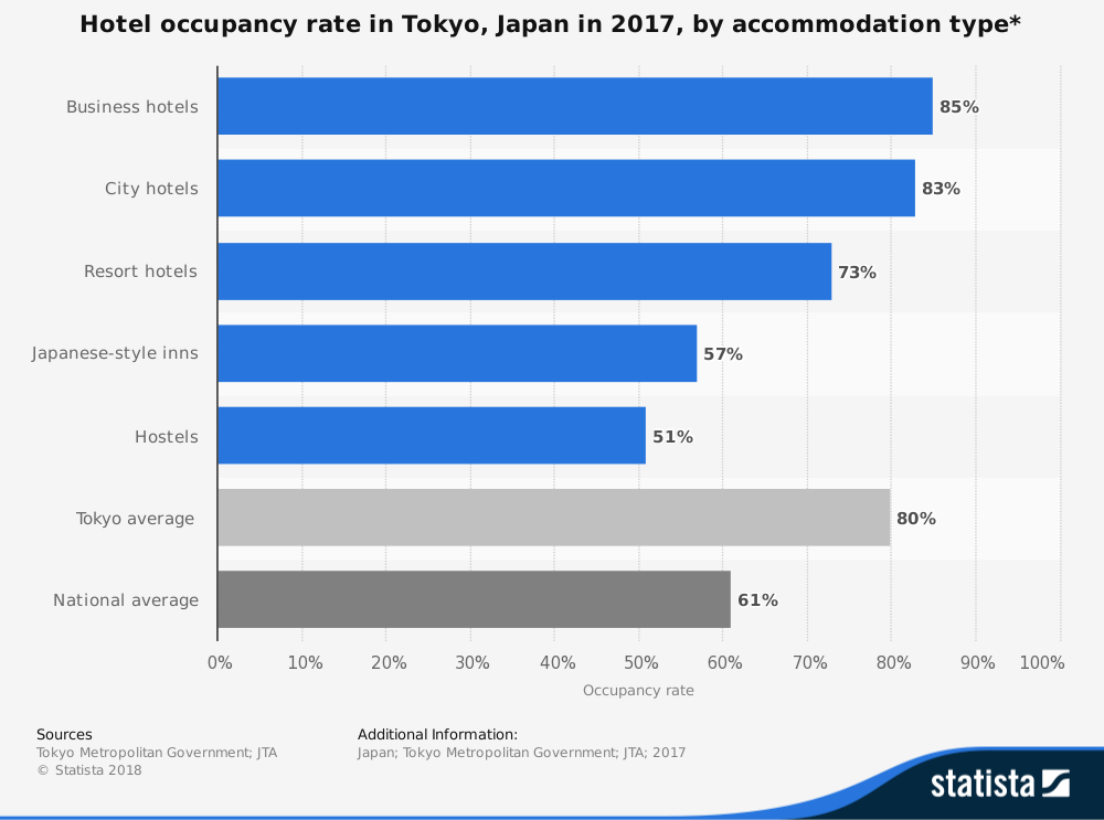 Japan Hotel Industry Statistics by Tokyo Occupancy Rate