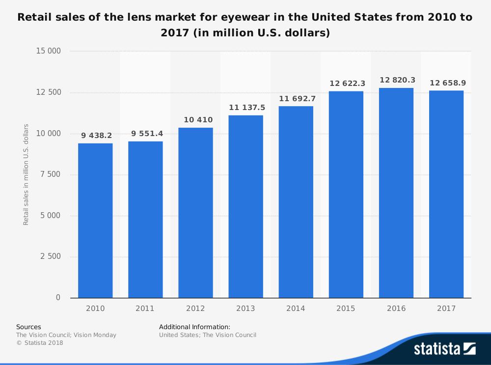 Lens Eyewear Industry Statistics by Market Size