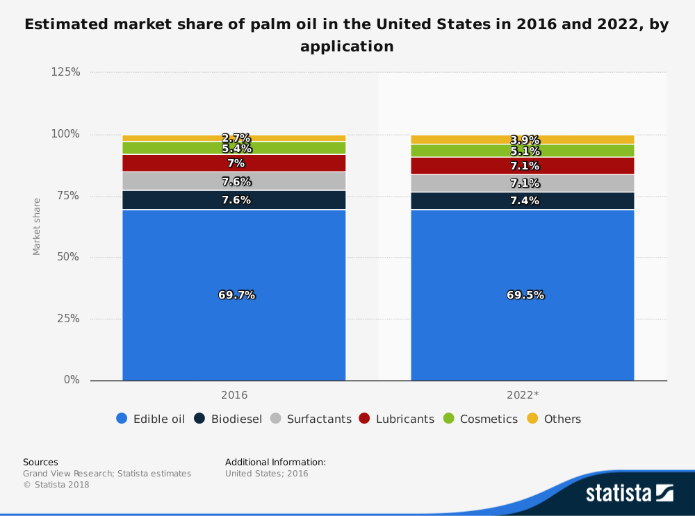 Palm Oil Industry Statistics by Application Market Share