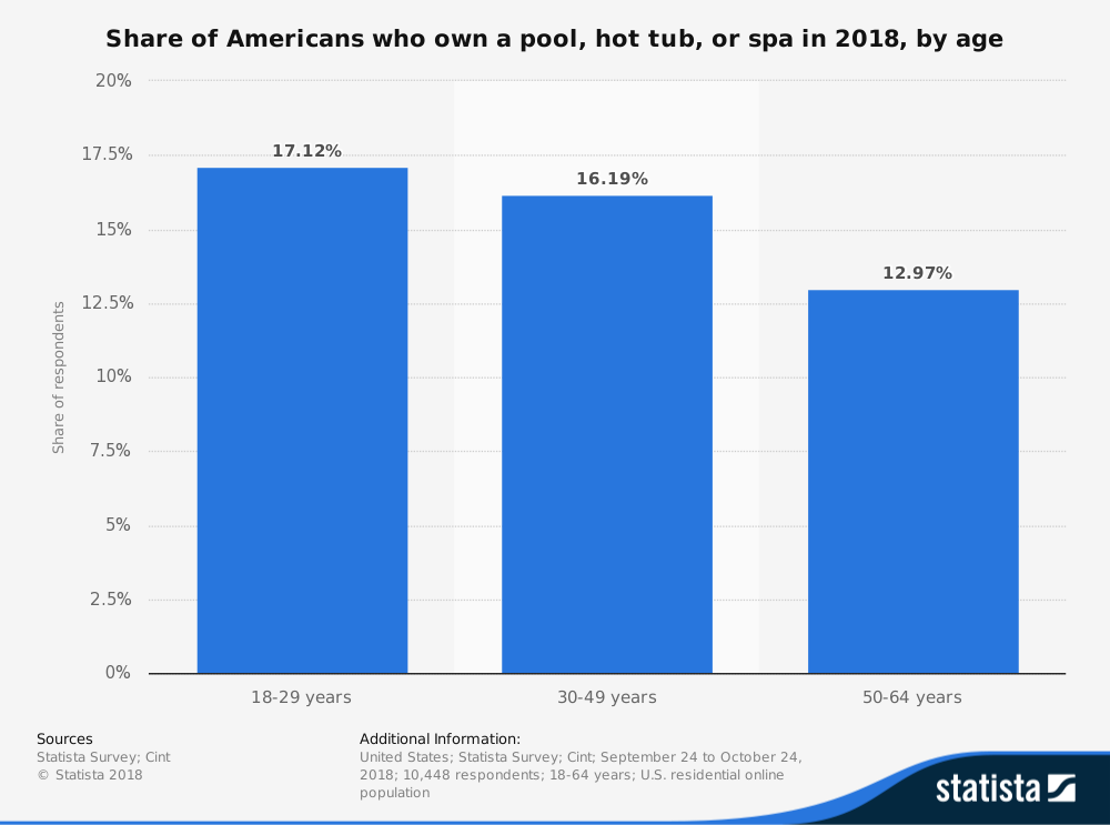 Pool and Spa Industry Statistics by Ownership Age