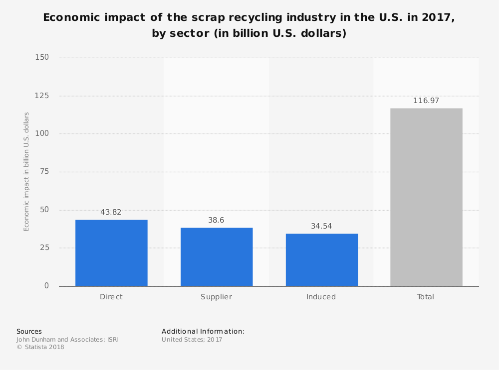 Scrap Recycling Industry Statistics Showing Economic Impact