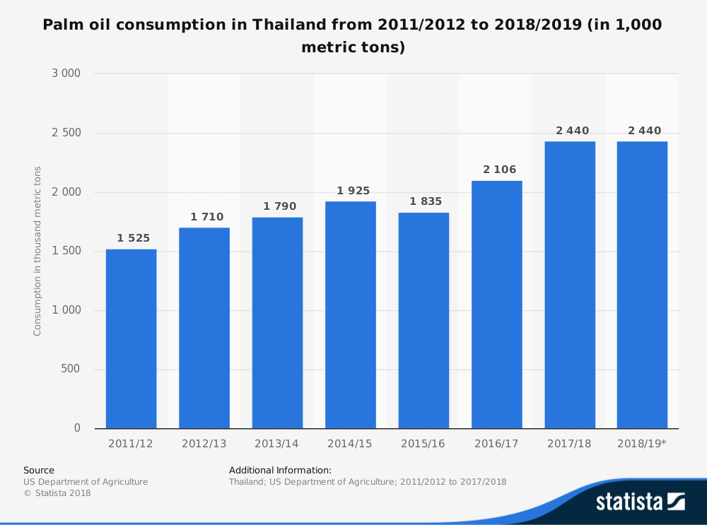 18 Thailand Palm Oil Industry Statistics and Trends