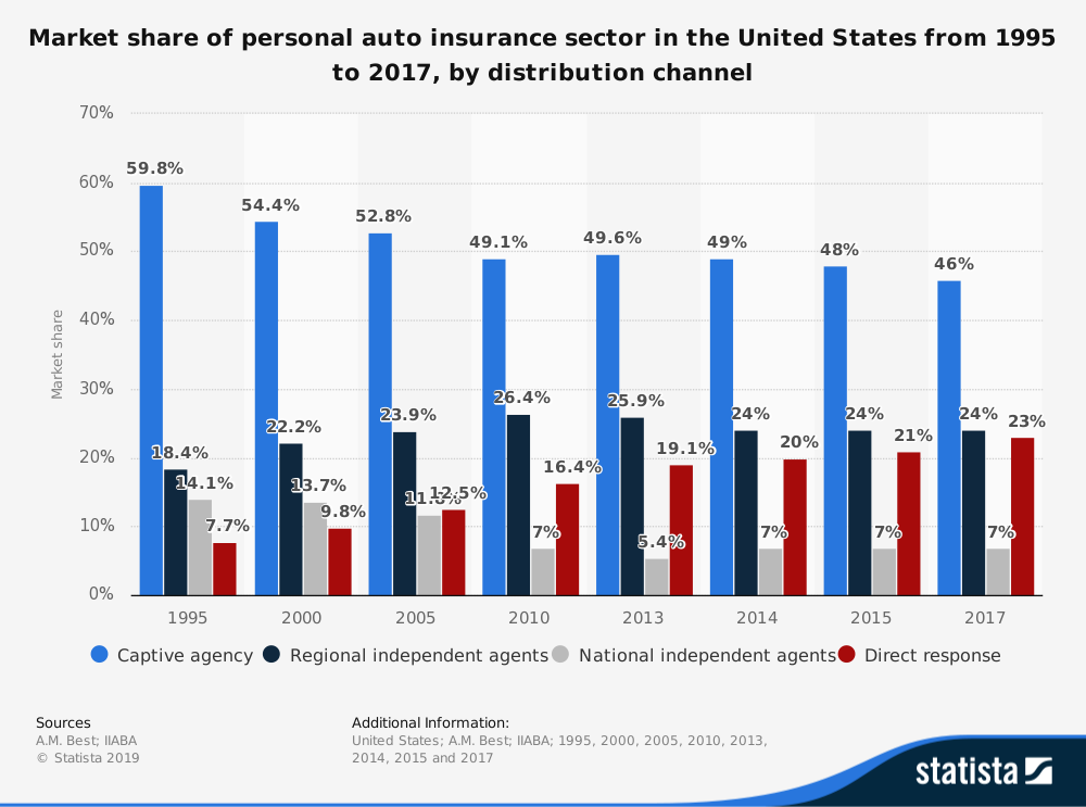 Car Insurance Industry Statistics by Distribution Channels