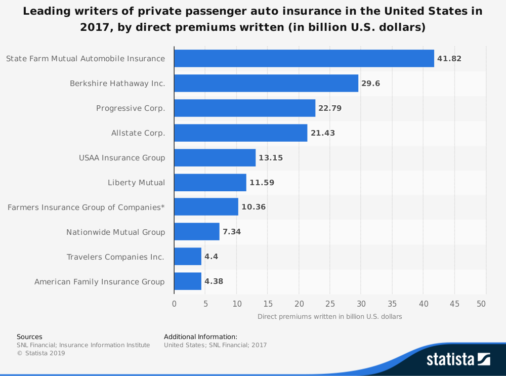 Car Insurance Industry Statistics by Market Share of State Farm, Progressive, Allstate and Nationwide