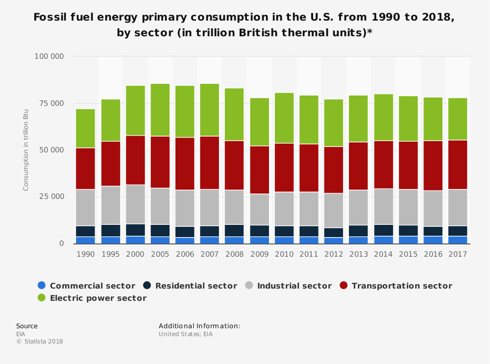 Fossil Fuel Industry Statistics by Commercial, Residential, Industrial, Transportation and Electric
