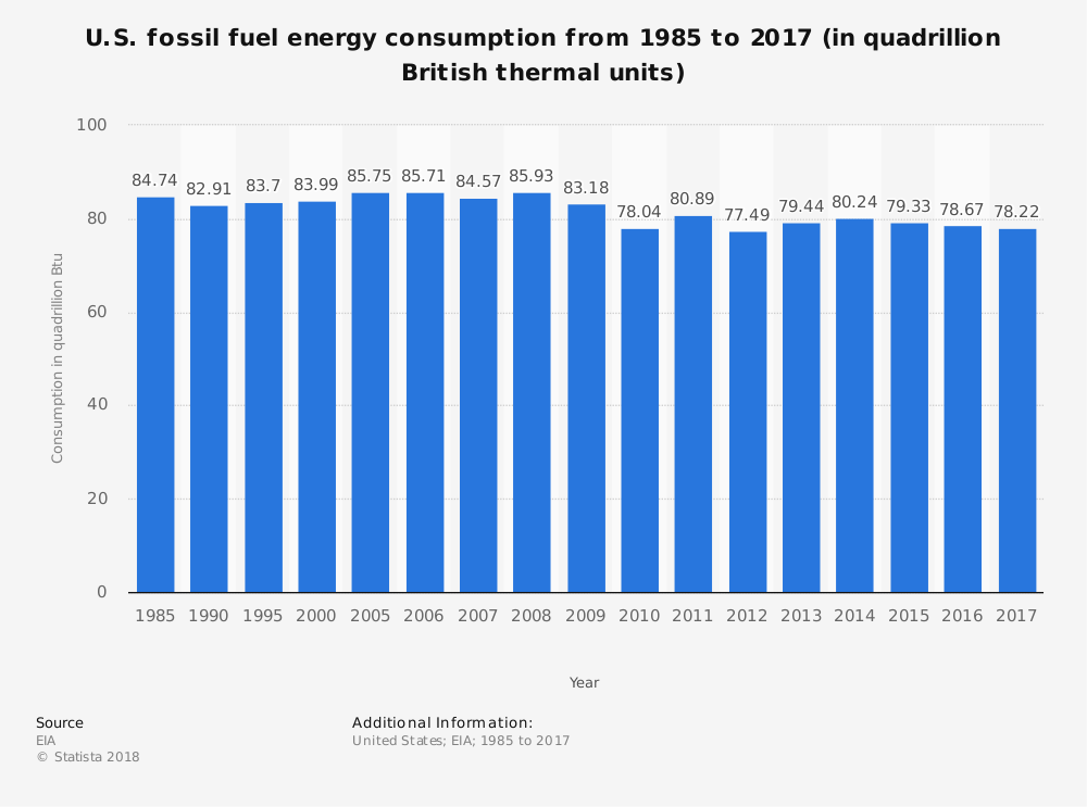 Fossil Fuel Industry Statistics by Energy Consumption in the United States