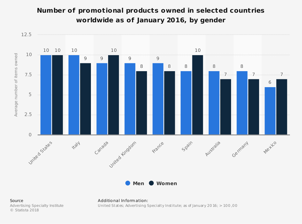 Global Promotional Products Industry Statistics