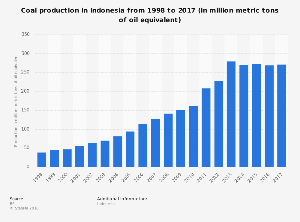 Indonesia Coal Power Industry Statistics
