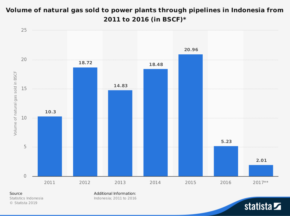 Indonesia Power Industry Statistics on Natural Gas to Power Plants