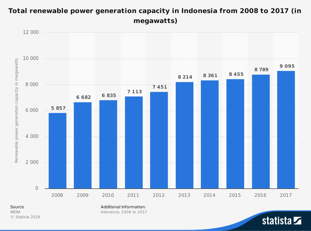 Indonesia Renewable Power Industry Statistics by Market Size