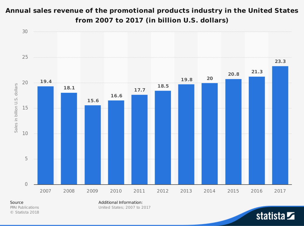 Promotional Products Industry Statistics by Overall Market Size