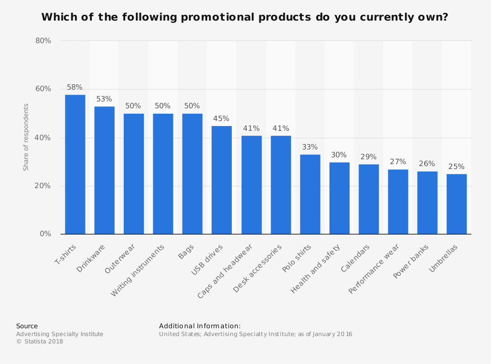 Promotional Products Industry Statistics on T-Shirts, Drinkware and Bags