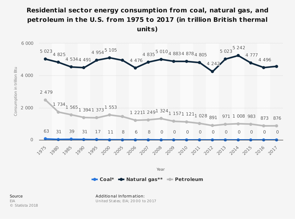 Residential Fossil Fuel Industry Statistics from Coal, Natural Gas and Petroleum