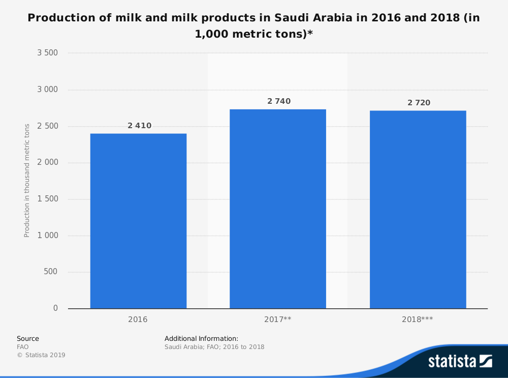 Saudi Arabia Dairy Industry Statistics by Production Market Size