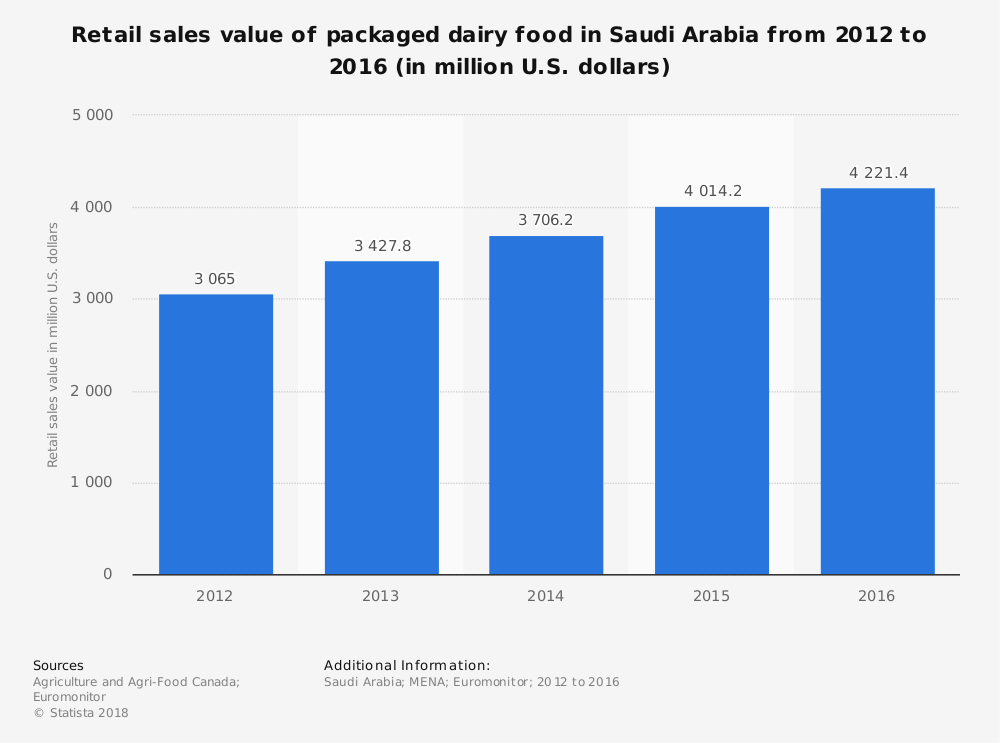 Saudi Arabia Packaged Dairy Industry Statistics by Retail Sales Market Size